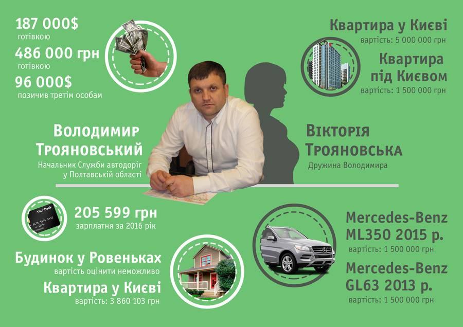 Володимир Трояновський та його статки